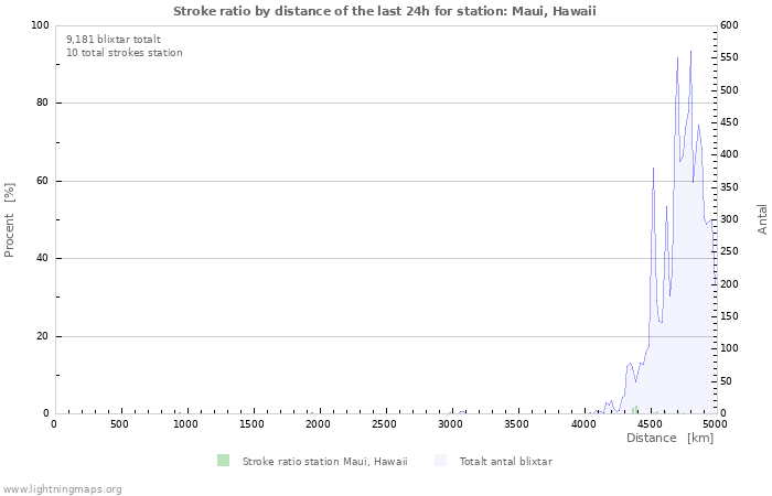 Grafer: Stroke ratio by distance