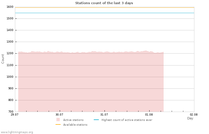 Graphs: Stations count