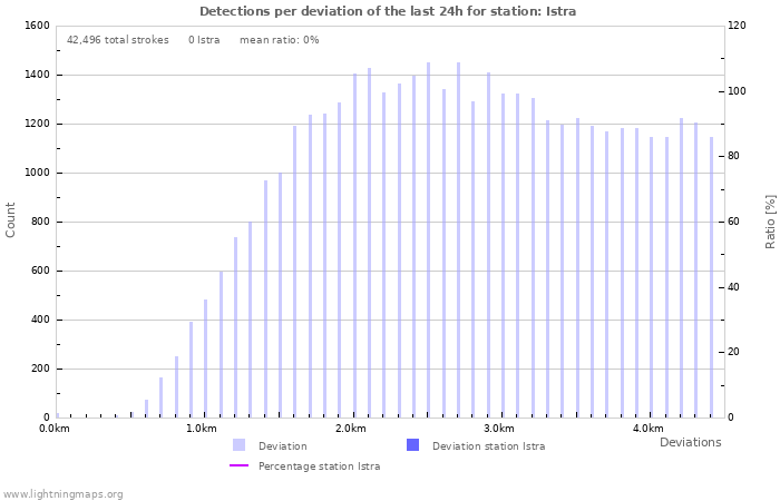 Graphs: Detections per deviation