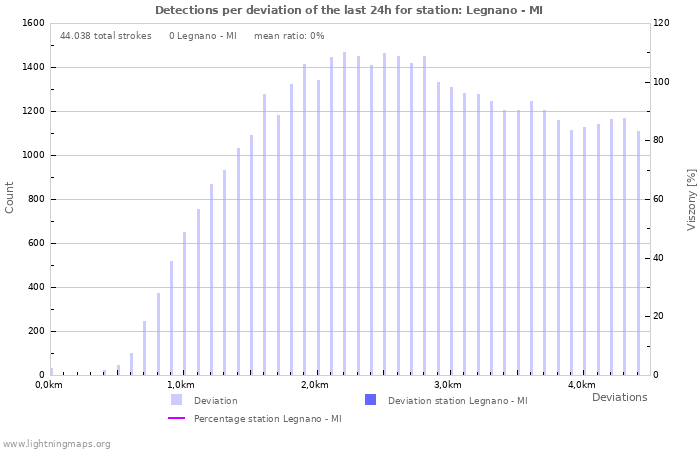 Grafikonok: Detections per deviation