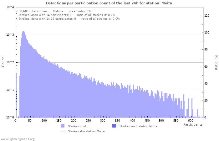 Graphs: Detections per participation count