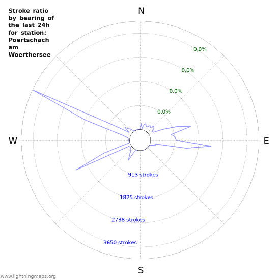 Grafikonok: Stroke ratio by bearing