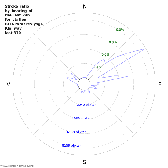 Grafer: Stroke ratio by bearing