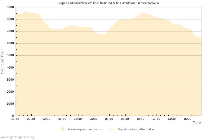 Graphs: Signal statistics