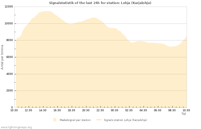 Grafer: Signalstatistik