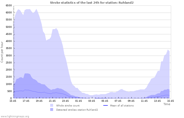 Graphs: Stroke statistics