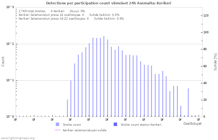 Graafit: Detections per participation count