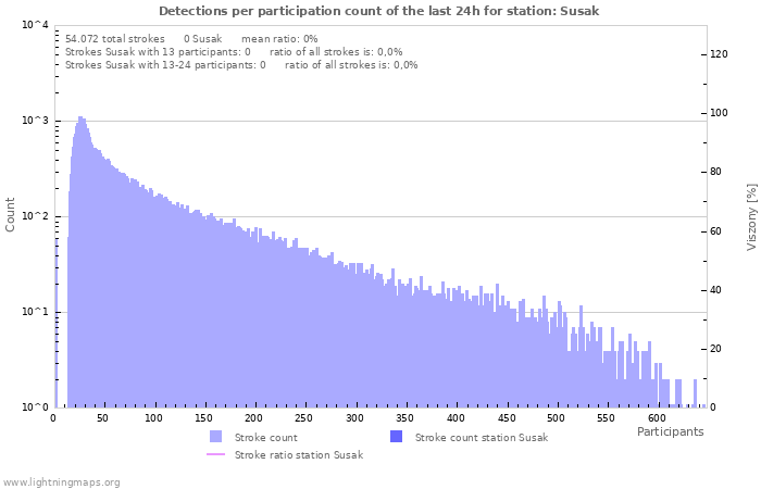 Grafikonok: Detections per participation count