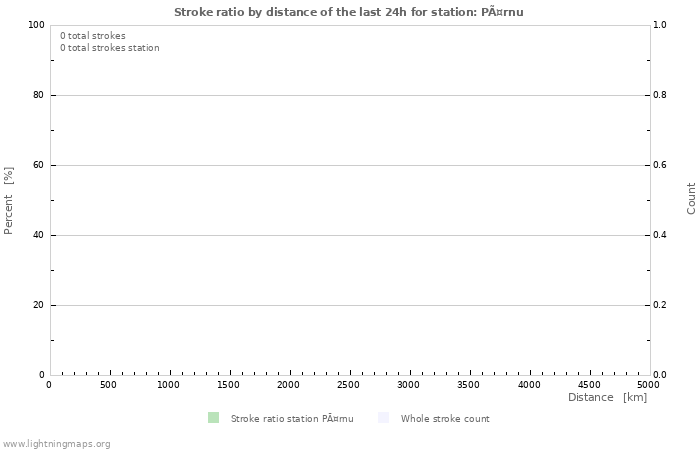 Graphs: Stroke ratio by distance